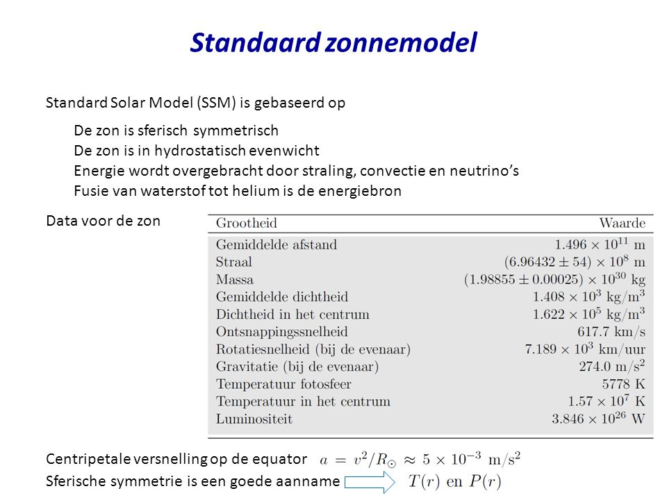 Standaard zonnemodel Standard Solar Model (SSM) is gebaseerd op