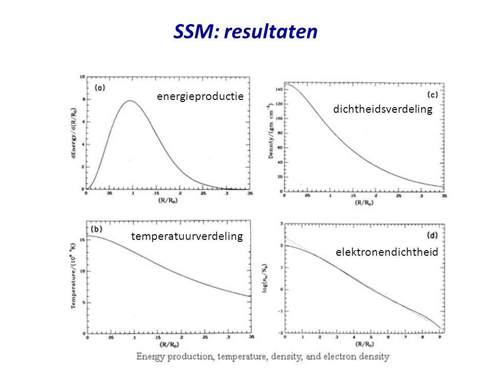 SSM: resultaten energieproductie dichtheidsverdeling