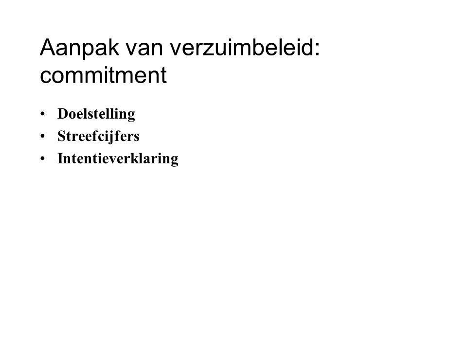 Aanpak van verzuimbeleid: commitment