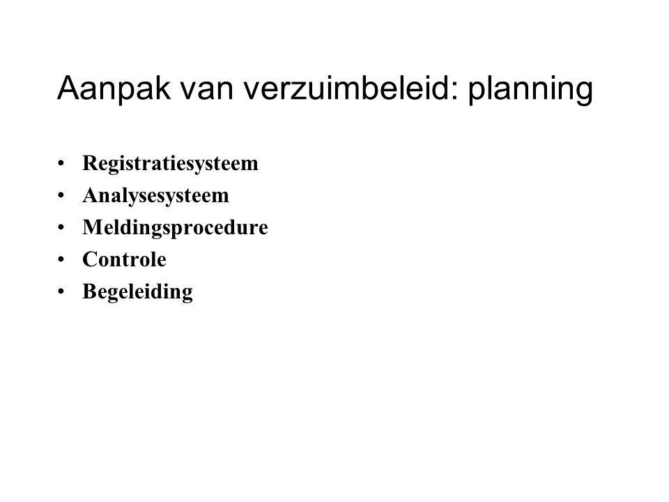 Aanpak van verzuimbeleid: planning
