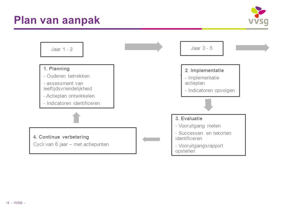 Plan van aanpak Jaar 1 - 2 Jaar 3 - 5 2. Implementatie