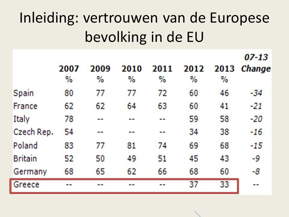 Inleiding: vertrouwen van de Europese bevolking in de EU