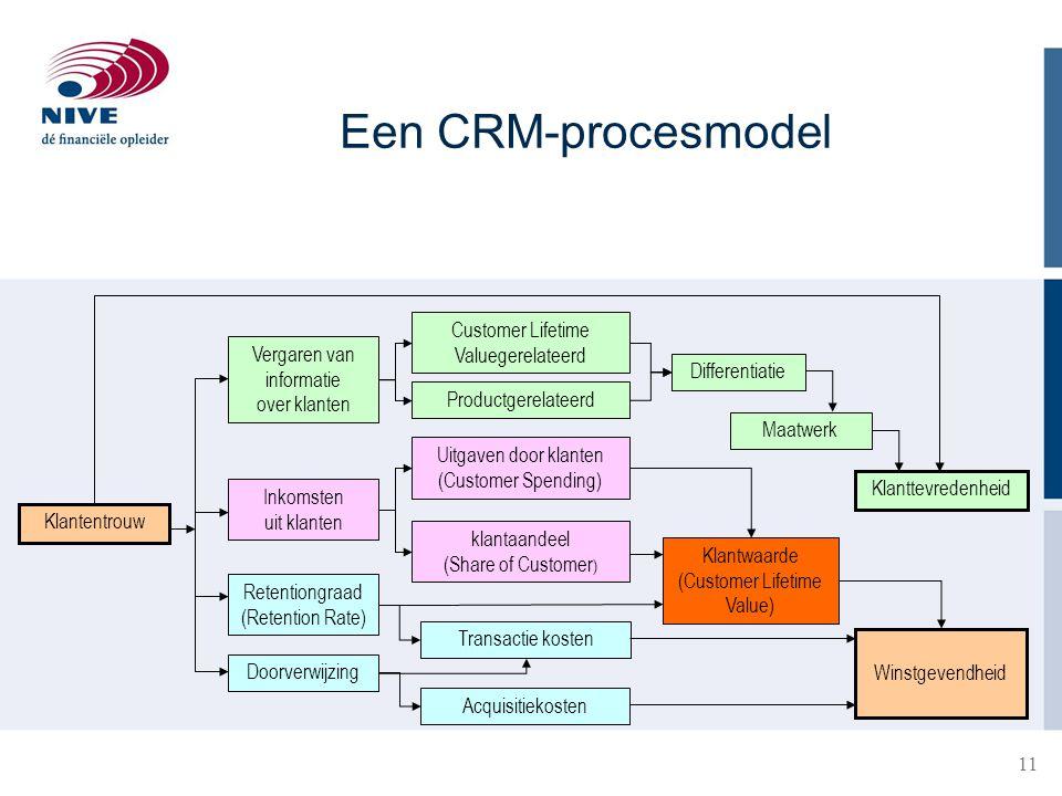 Een CRM-procesmodel Customer Lifetime Valuegerelateerd Vergaren van