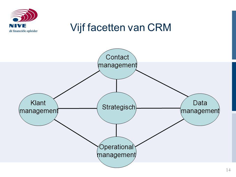 Vijf facetten van CRM Contact management Klant management Data
