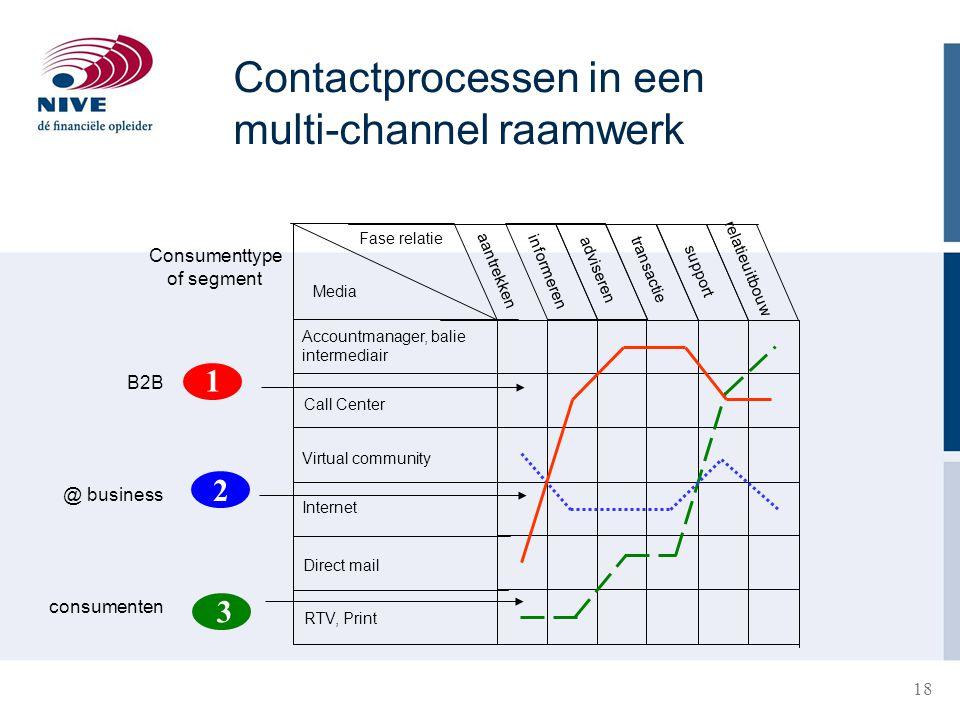 Contactprocessen in een multi-channel raamwerk