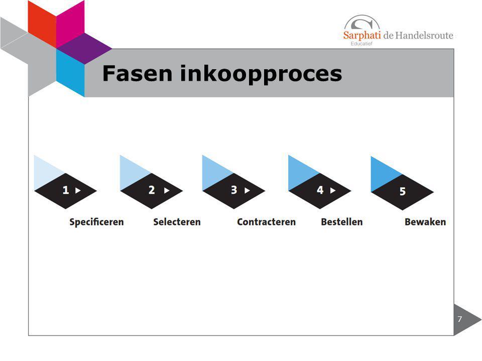 Fasen inkoopproces