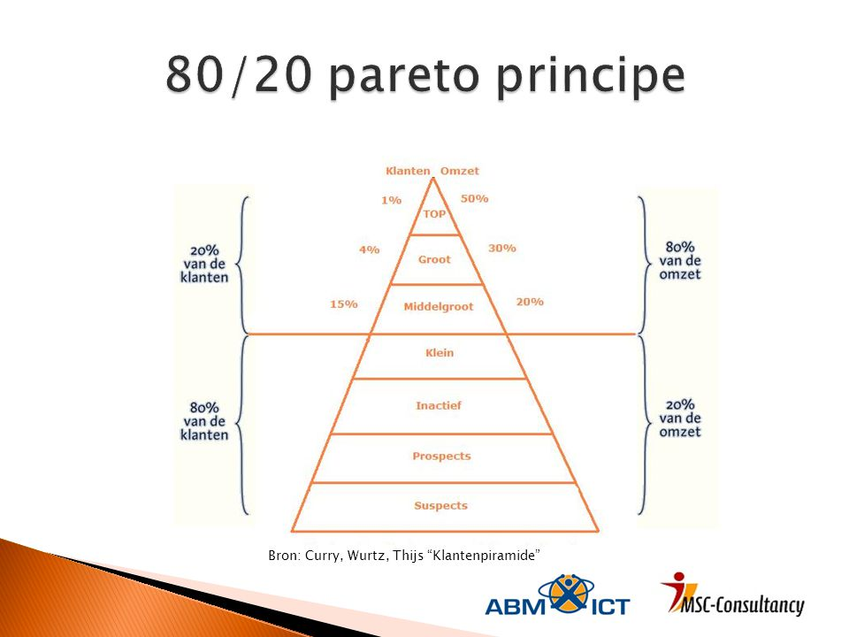 80/20 pareto principe Gemiddeld 20% vd klanten=80% vd omzet