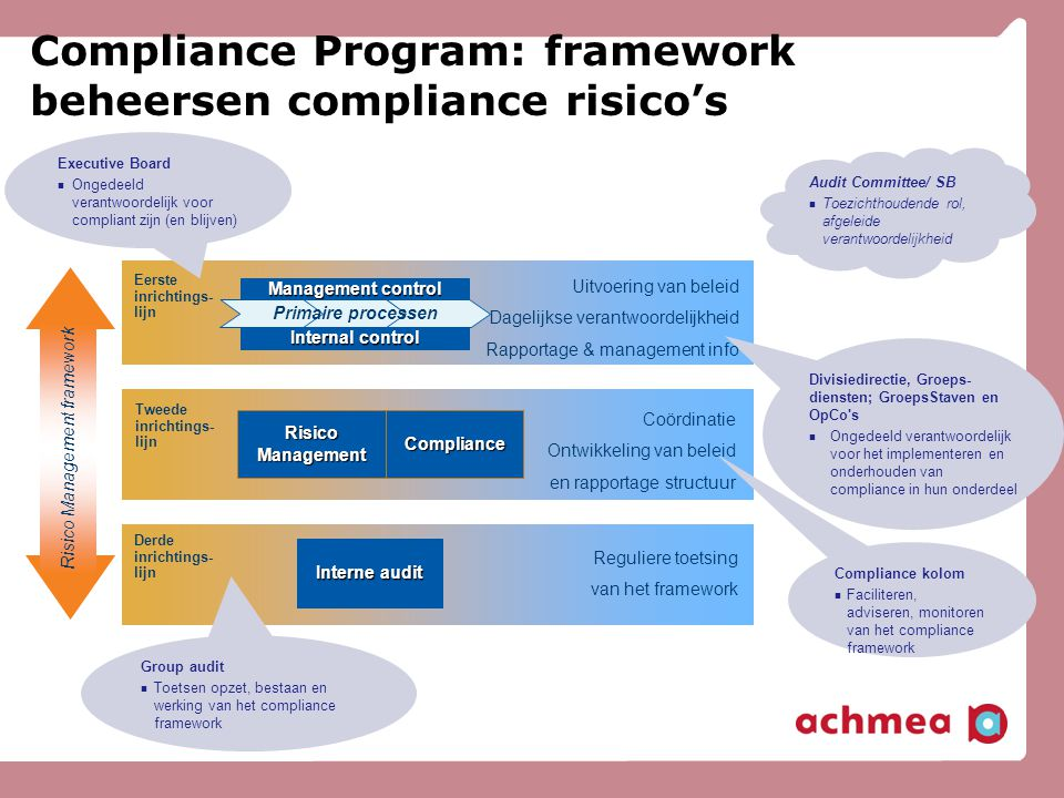Compliance Program: framework beheersen compliance risico's
