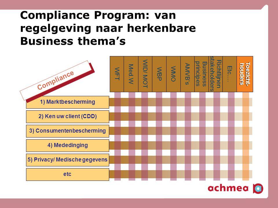 Compliance Program: van regelgeving naar herkenbare Business thema's