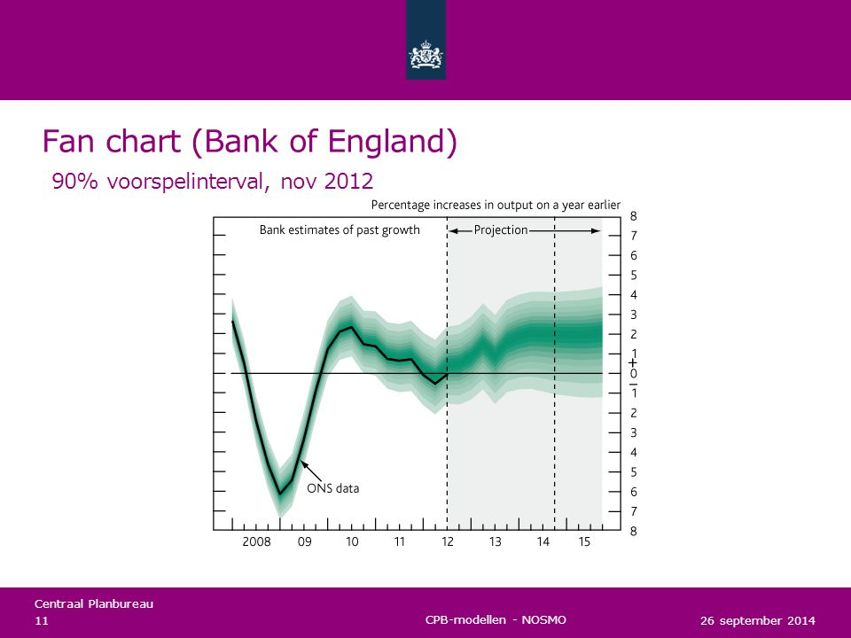 Fan chart (Bank of England) 90% voorspelinterval, nov 2012