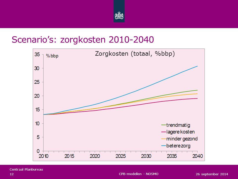 Scenario's: zorgkosten 2010-2040
