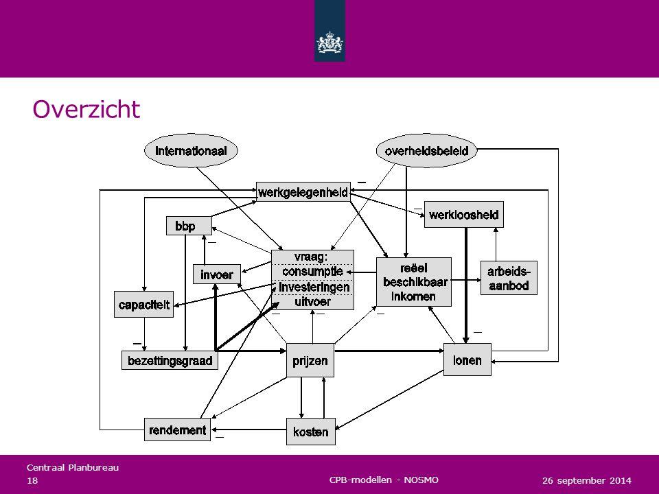 Overzicht CPB-modellen - NOSMO 26 september 2014