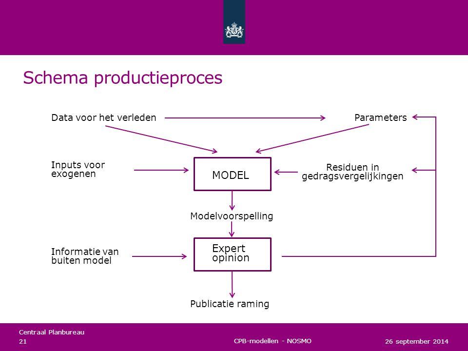 Schema productieproces