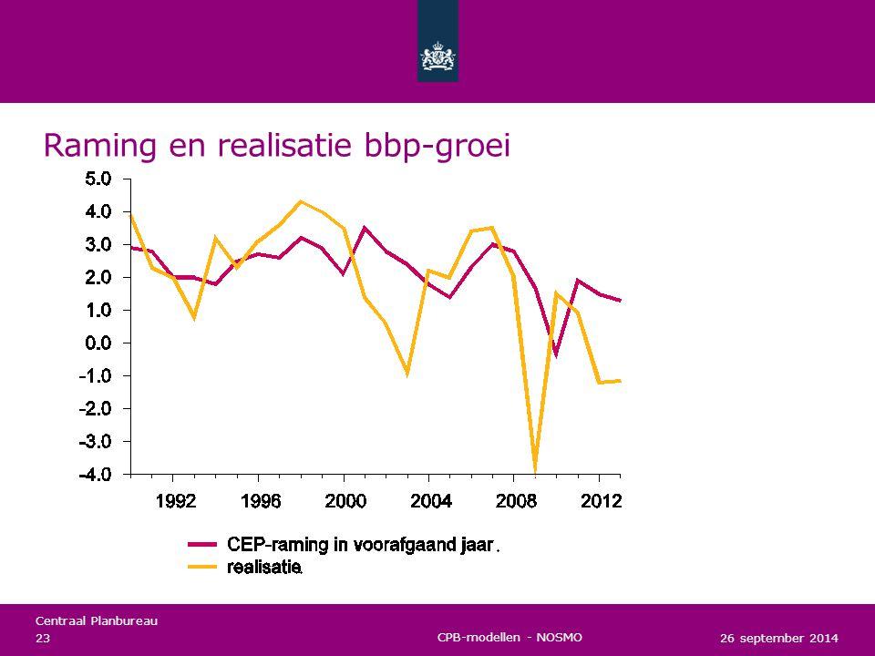 Raming en realisatie bbp-groei