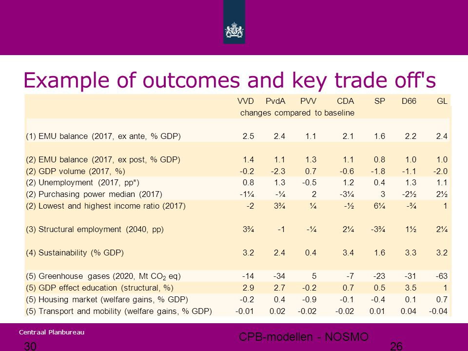 Example of outcomes and key trade off s