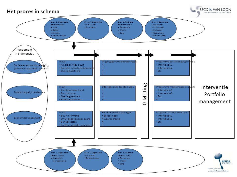 Het proces in schema Interventie Portfolio management 0-Meting