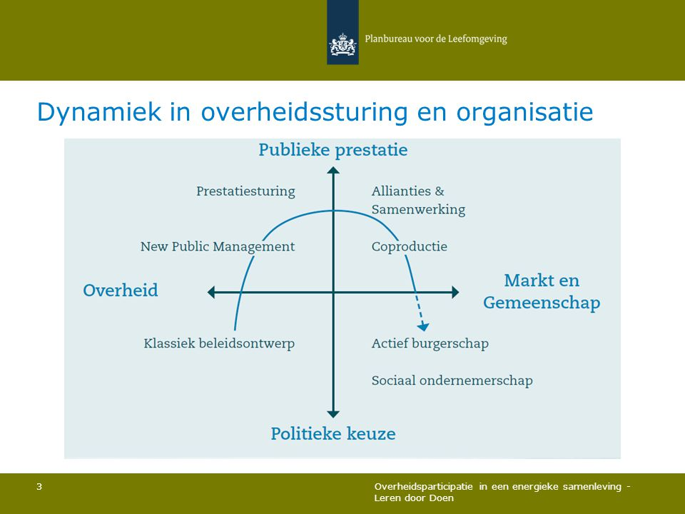 Dynamiek in overheidssturing en organisatie