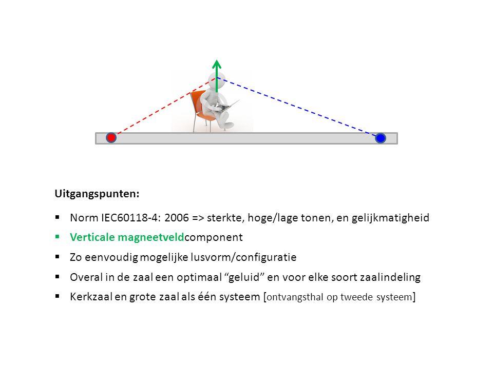 Uitgangspunten: Norm IEC60118-4: 2006 => sterkte, hoge/lage tonen, en gelijkmatigheid. Verticale magneetveldcomponent.