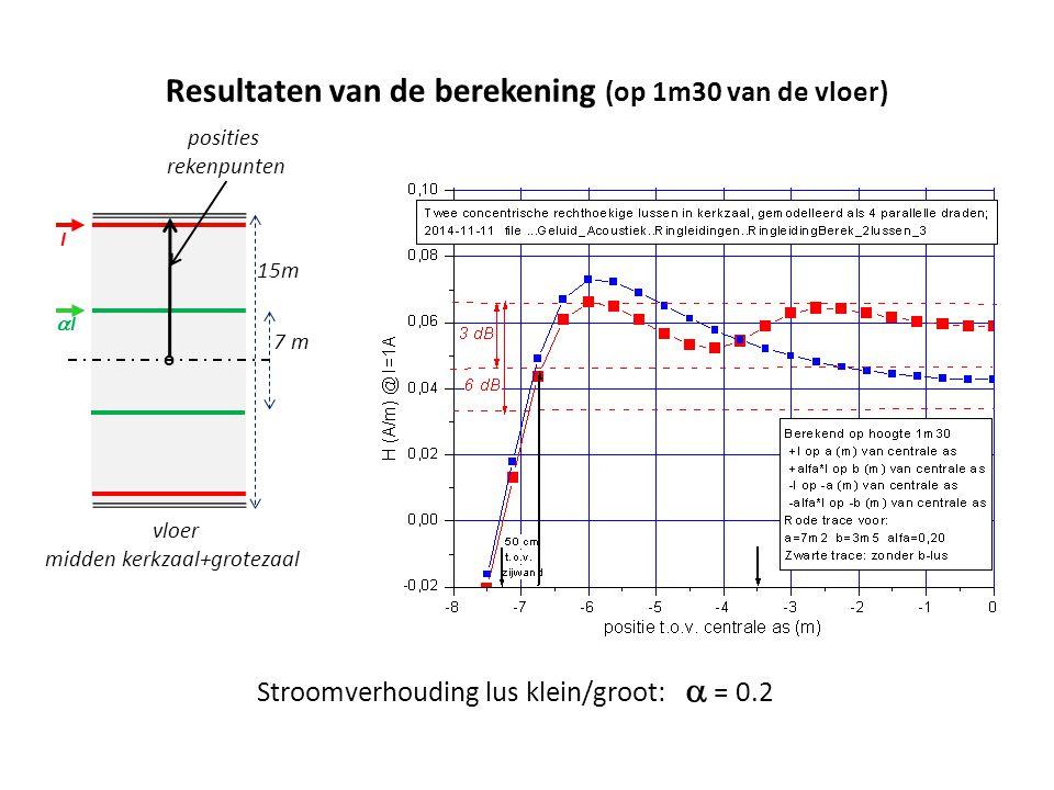 Resultaten van de berekening (op 1m30 van de vloer)