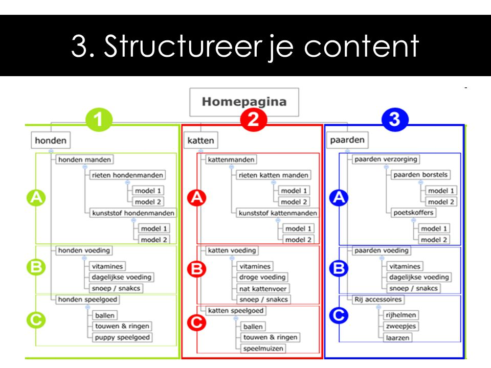 3. Structureer je content