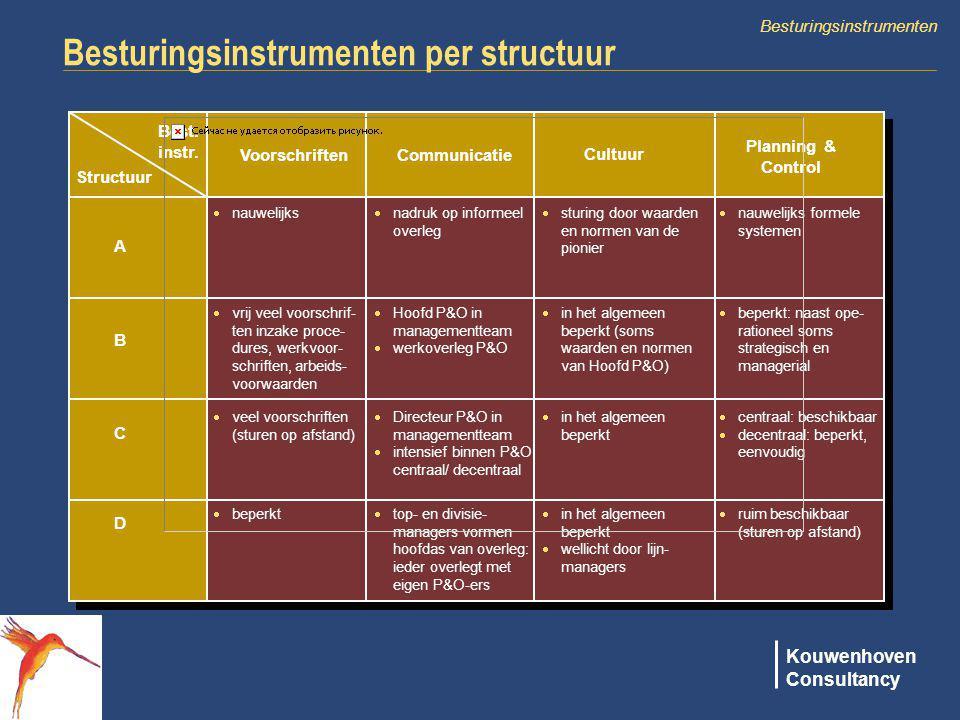 Besturingsinstrumenten per structuur