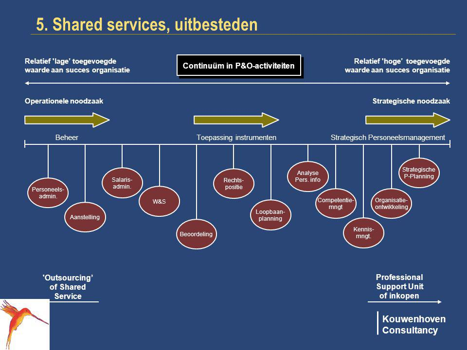 5. Shared services, uitbesteden