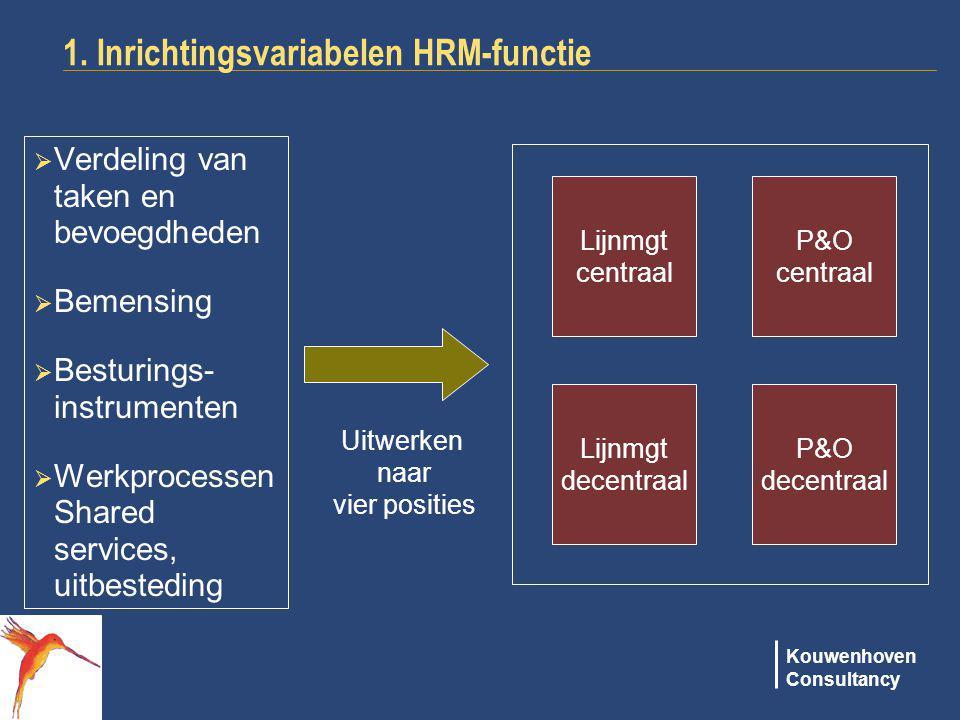 1. Inrichtingsvariabelen HRM-functie