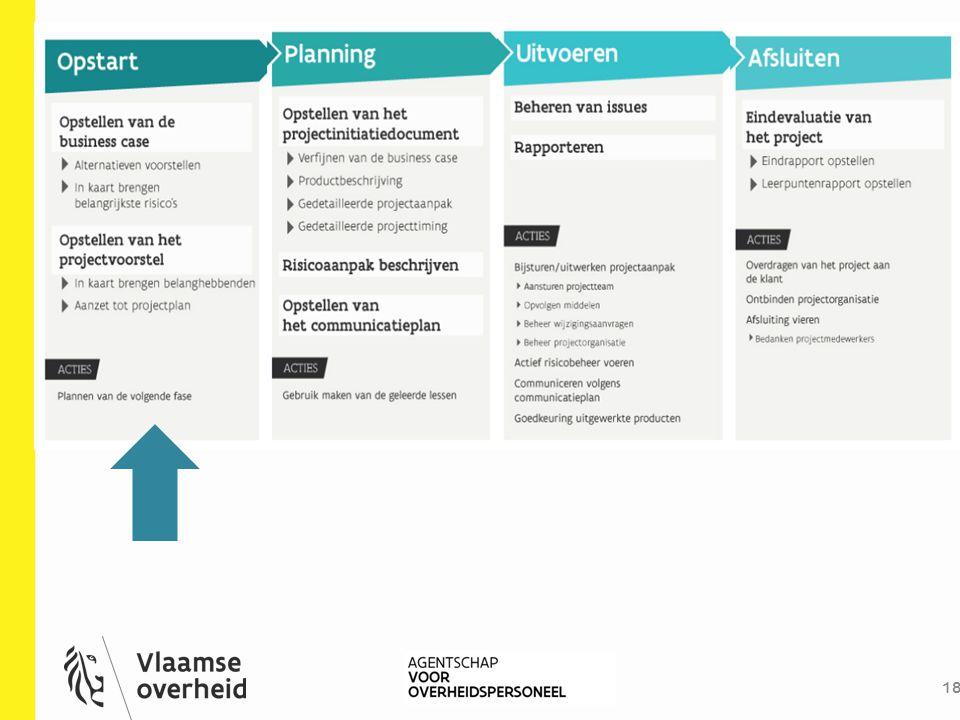 Dit is het schema van de toolbox projectmanagement, dit vertrekt vanuit de Prince2 methodiek
