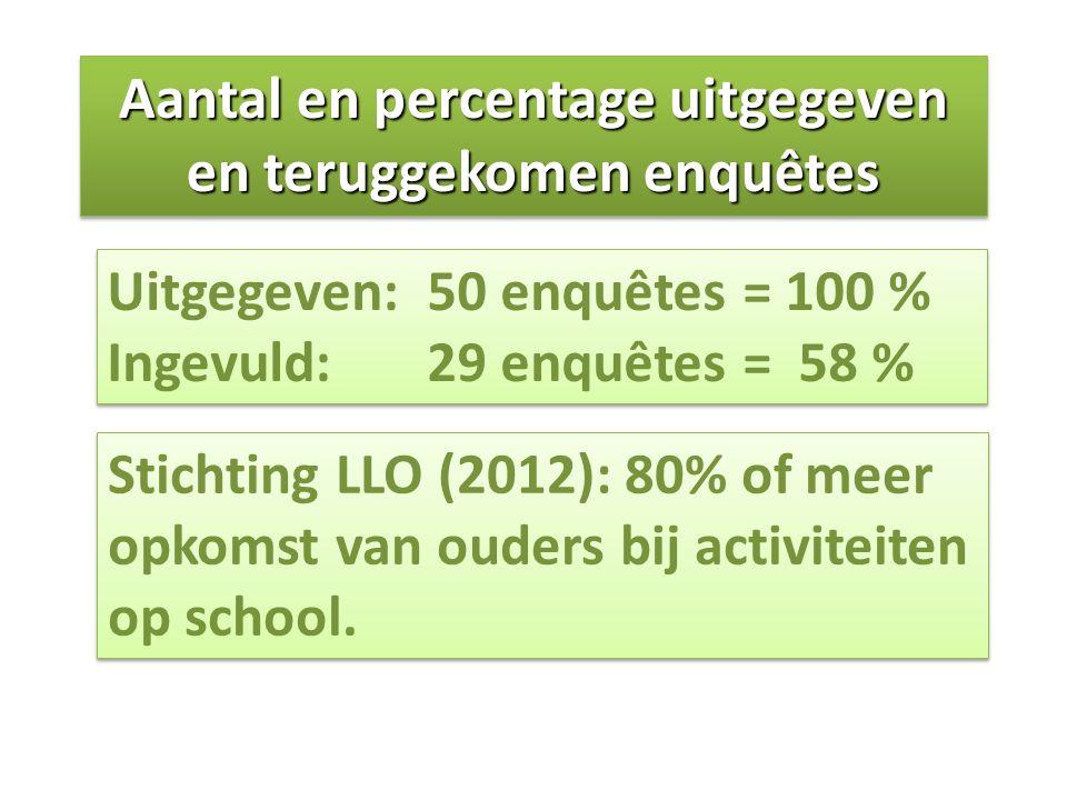 Aantal en percentage uitgegeven en teruggekomen enquêtes