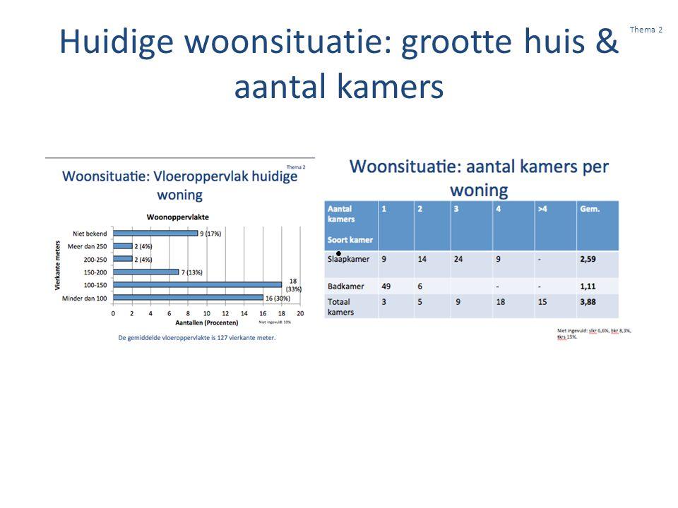Huidige woonsituatie: grootte huis & aantal kamers