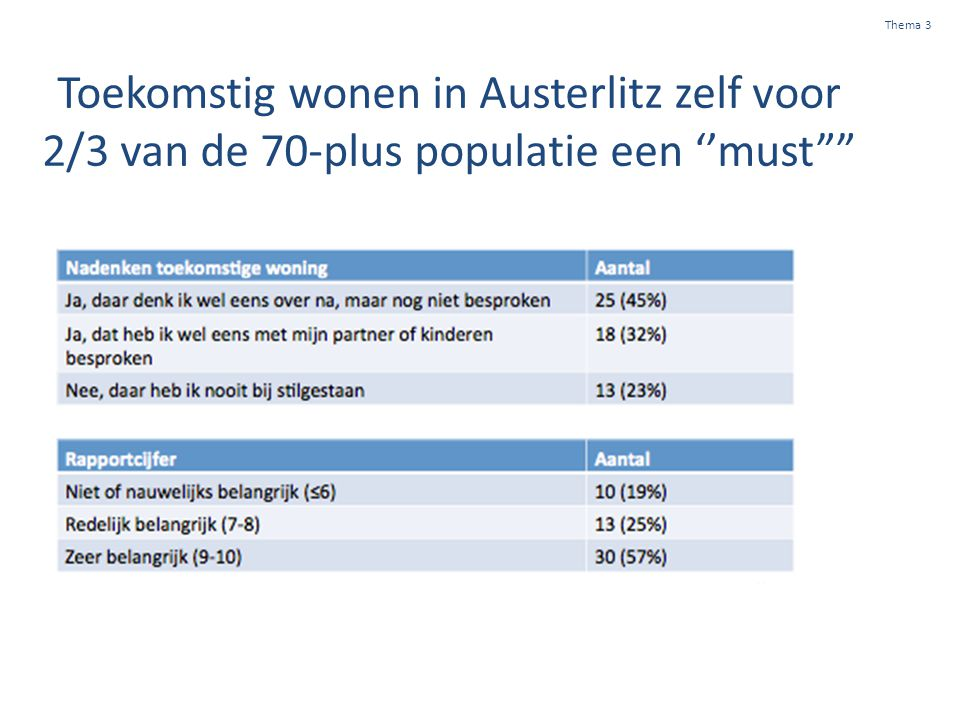 Thema 3 Toekomstig wonen in Austerlitz zelf voor 2/3 van de 70-plus populatie een ''must
