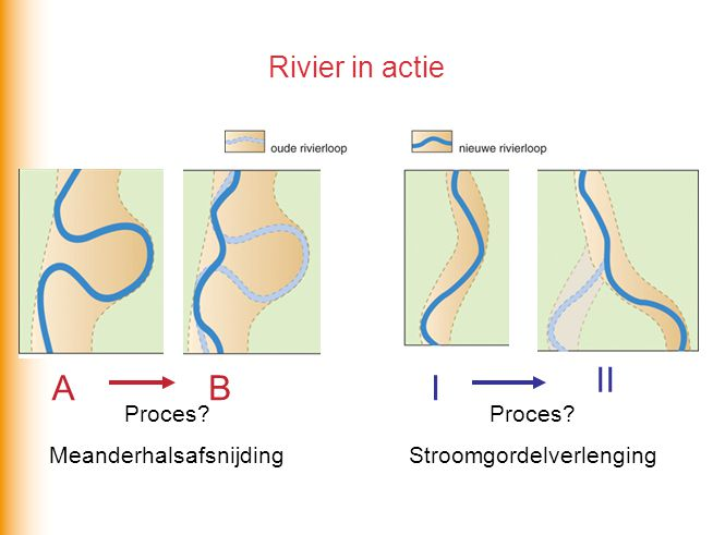 II A B I Rivier in actie Proces Proces Meanderhalsafsnijding