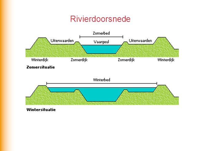 Rivierdoorsnede Opbouw van een rivierlandschap in de delt