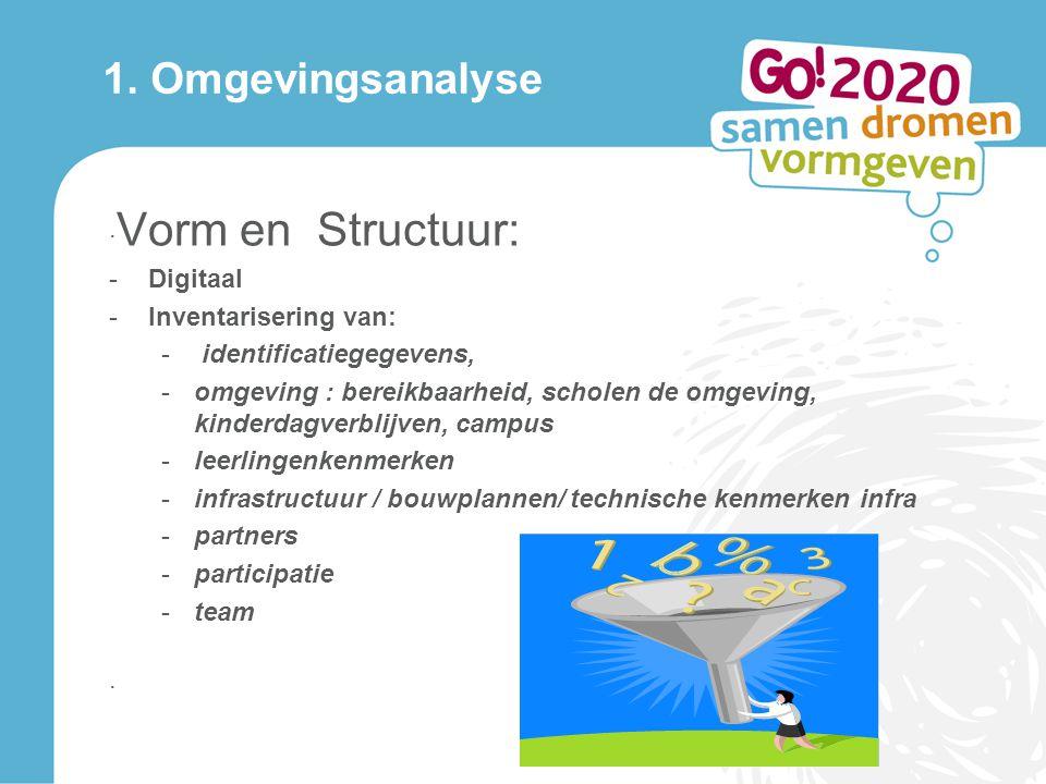 1. Omgevingsanalyse ·Vorm en Structuur: Digitaal Inventarisering van: