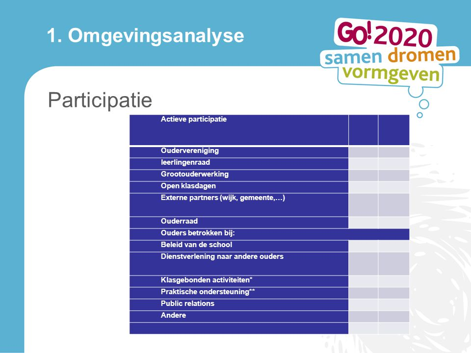 Participatie 1. Omgevingsanalyse Actieve participatie j a n e e
