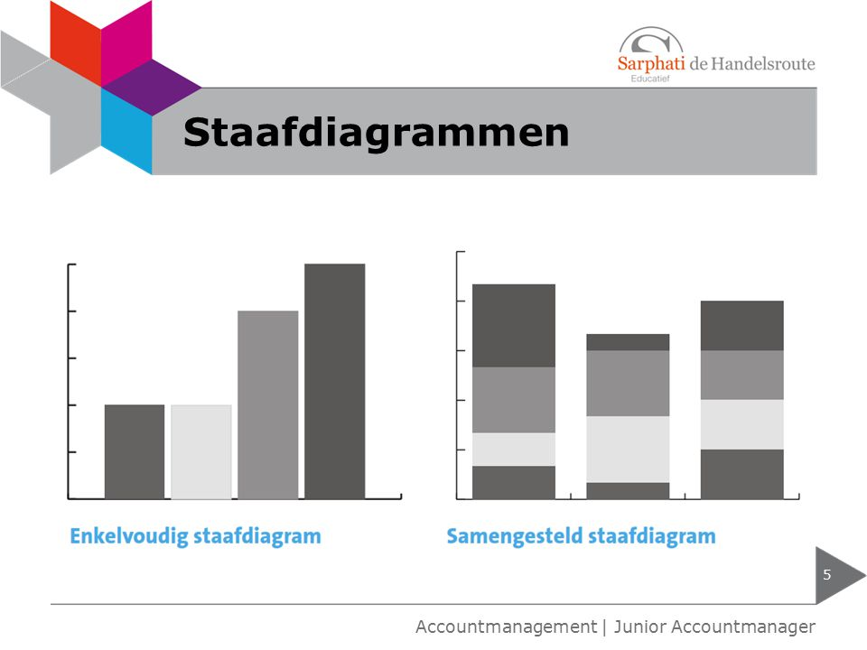 Staafdiagrammen Accountmanagement | Junior Accountmanager