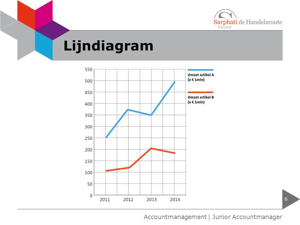 Lijndiagram Accountmanagement | Junior Accountmanager