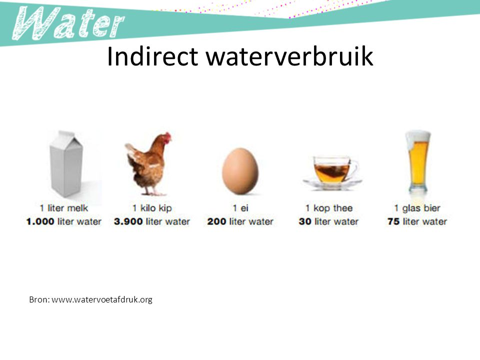 Indirect waterverbruik