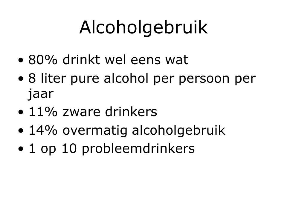 Alcoholgebruik 80% drinkt wel eens wat
