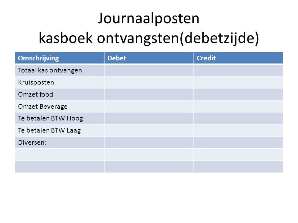 Journaalposten kasboek ontvangsten(debetzijde)