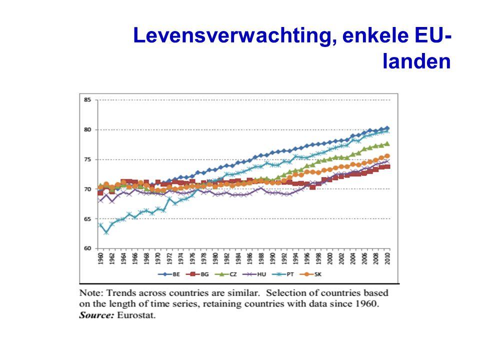 Levensverwachting, enkele EU-landen