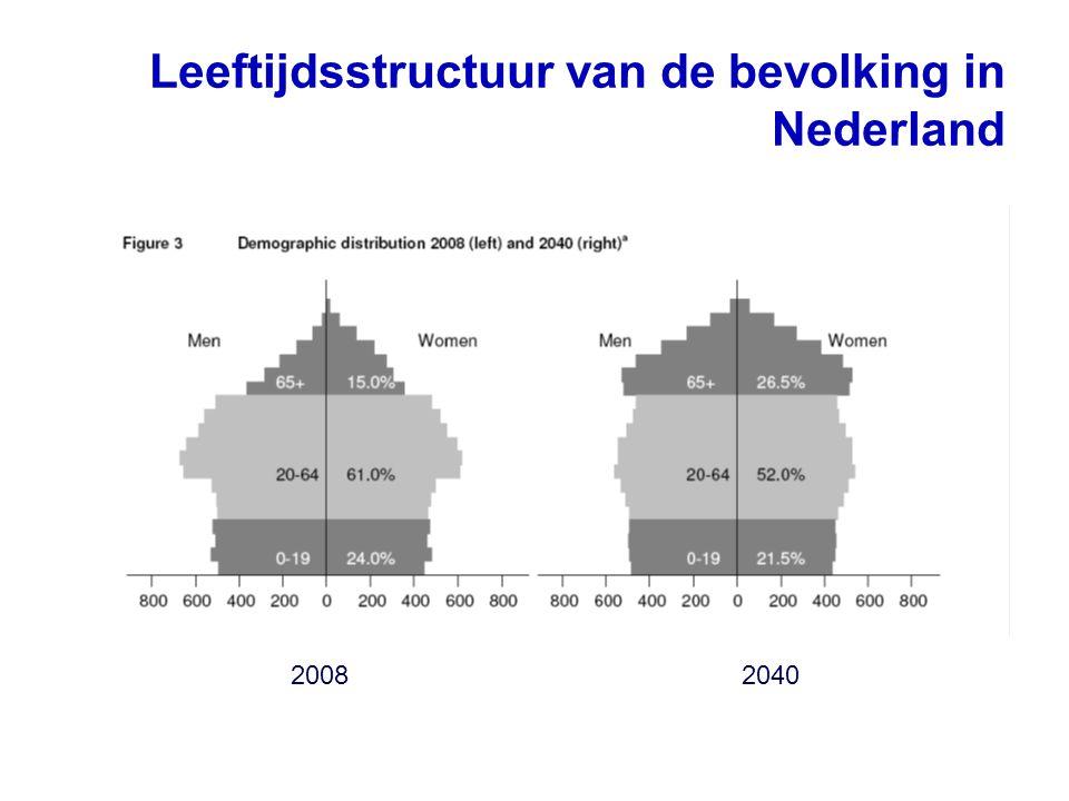 Leeftijdsstructuur van de bevolking in Nederland