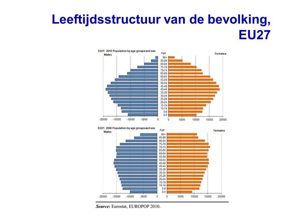Leeftijdsstructuur van de bevolking, EU27