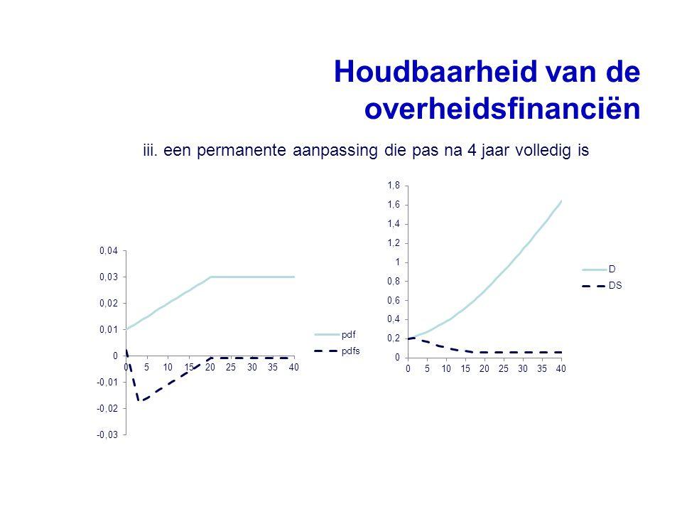 Houdbaarheid van de overheidsfinanciën