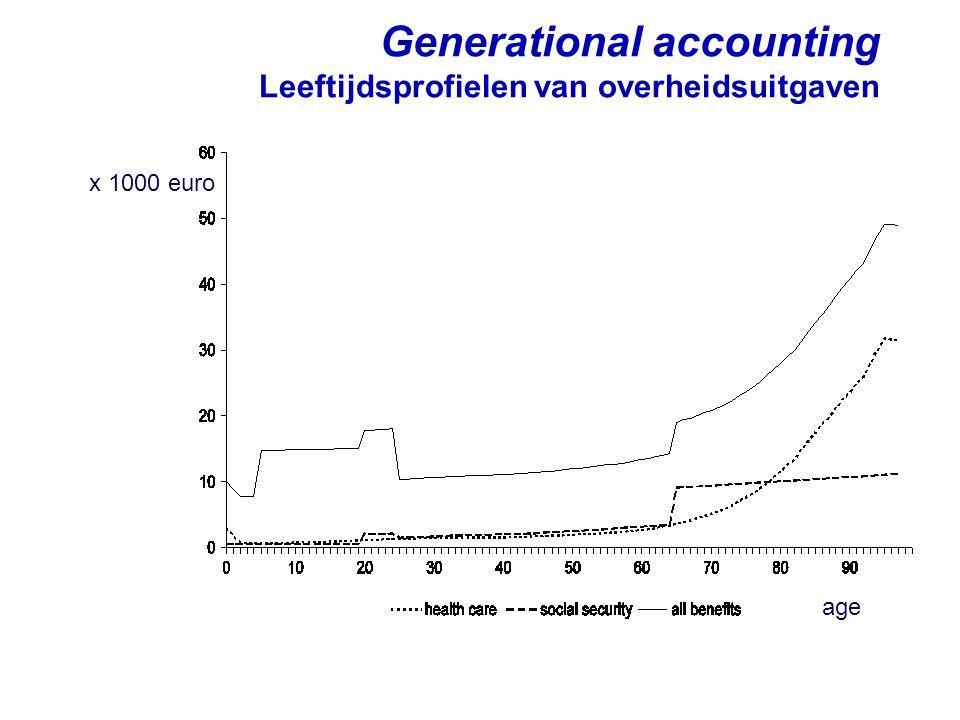 Generational accounting Leeftijdsprofielen van overheidsuitgaven
