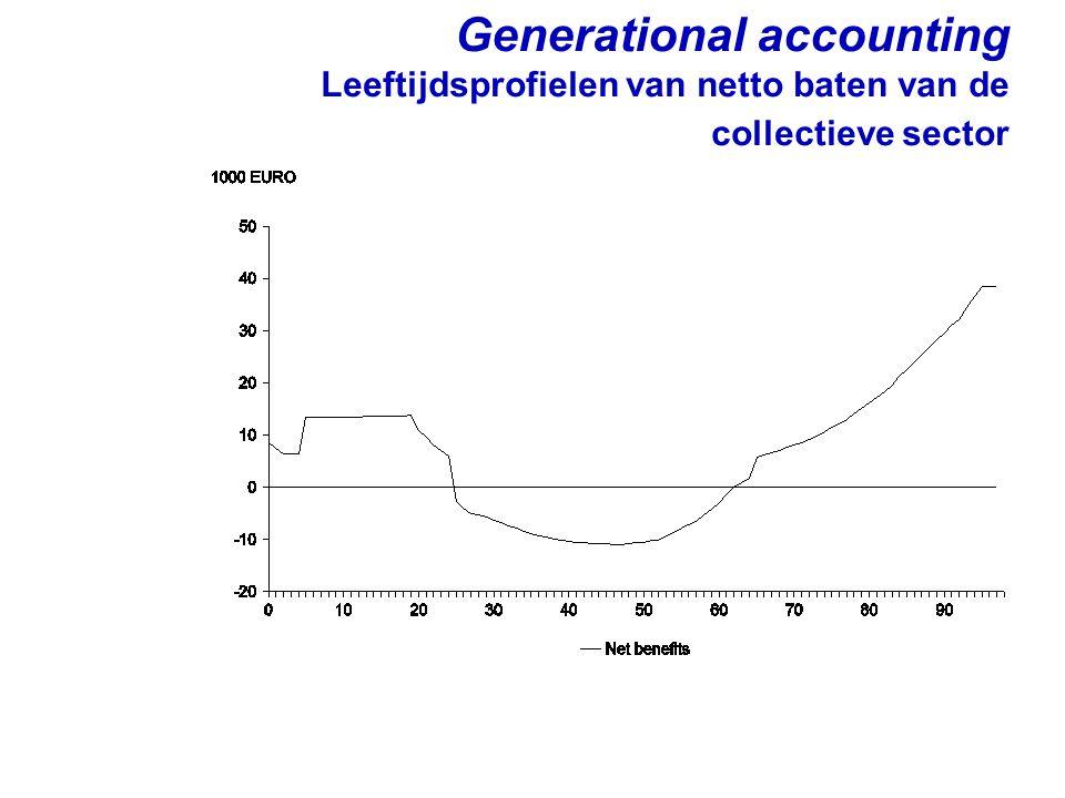 Generational accounting Leeftijdsprofielen van netto baten van de collectieve sector