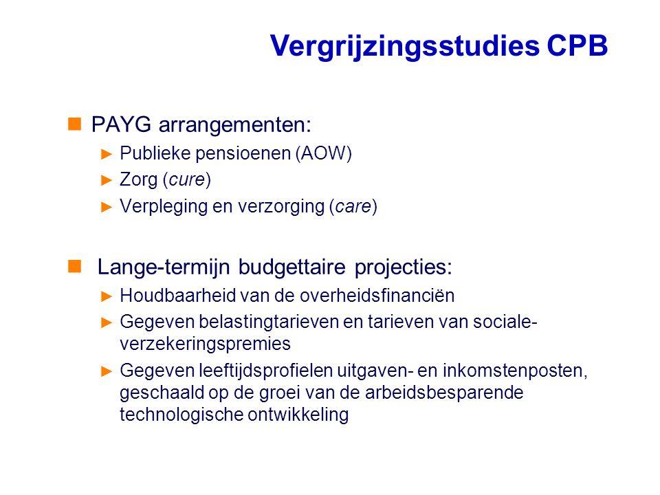 Vergrijzingsstudies CPB