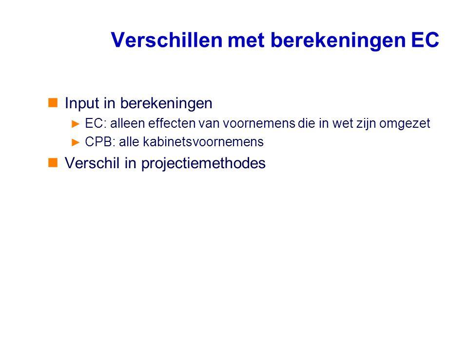 Verschillen met berekeningen EC