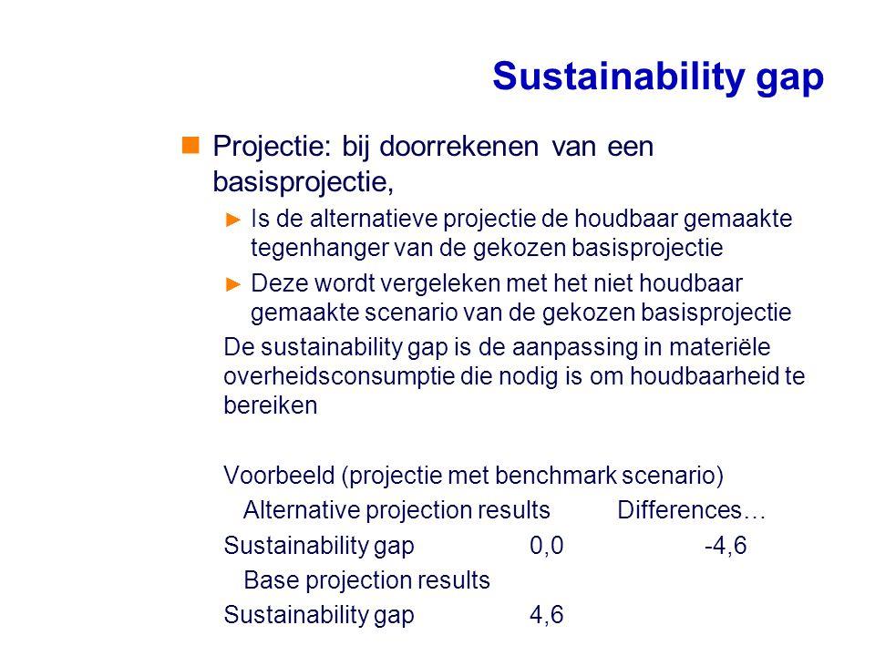 Sustainability gap Projectie: bij doorrekenen van een basisprojectie,