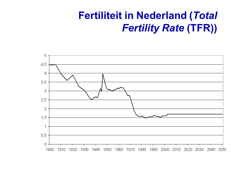 Fertiliteit in Nederland (Total Fertility Rate (TFR))